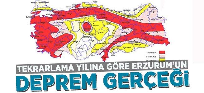 Tekrarlama yılına göre Erzurum'da deprem riski